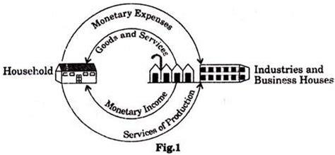 Econometric term paper
